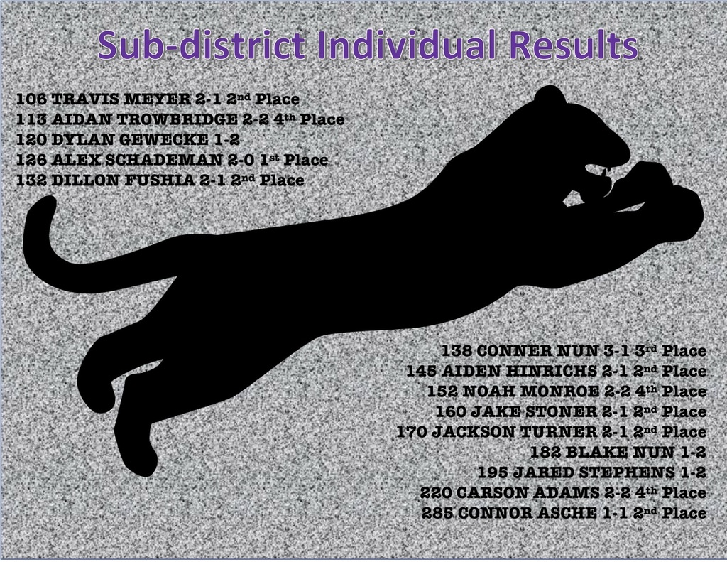 Sub-district WR