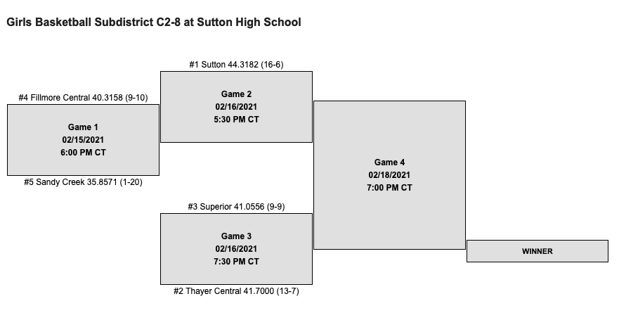 Sub - District Basketball