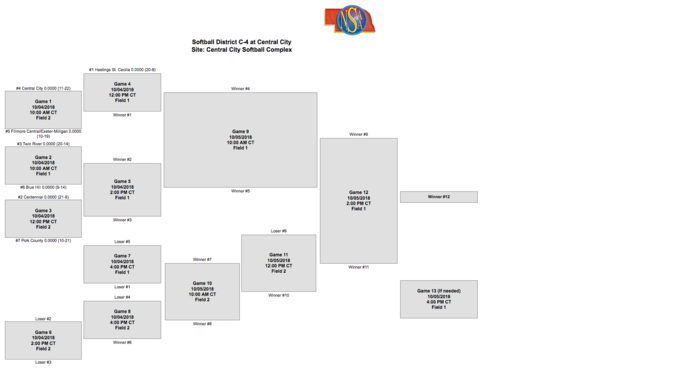Softball District