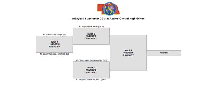 C2-3 Volleyball Bracket