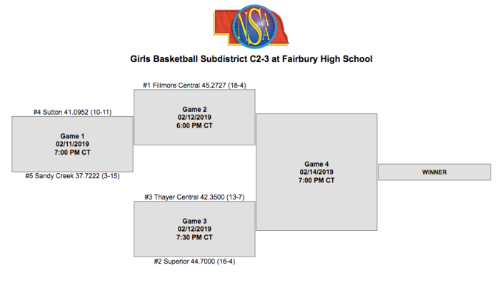 Subdistrict Girls Basketball Bracket