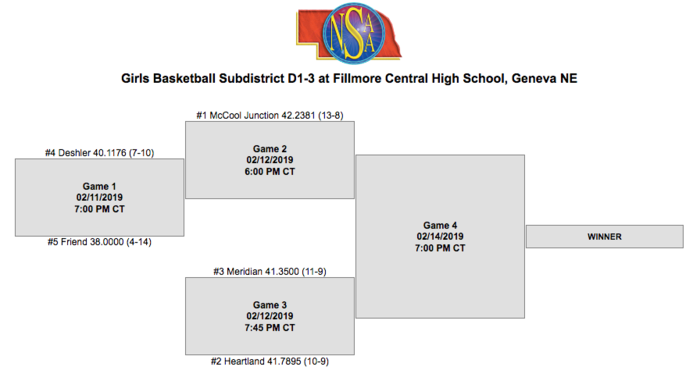 D1-3 Subdistricts played at FC