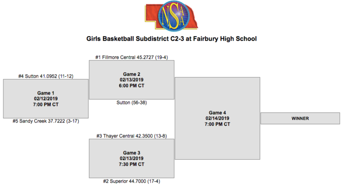 Girls Subdistrict Bracket