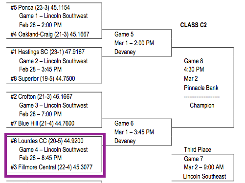 State Tournament Bracket
